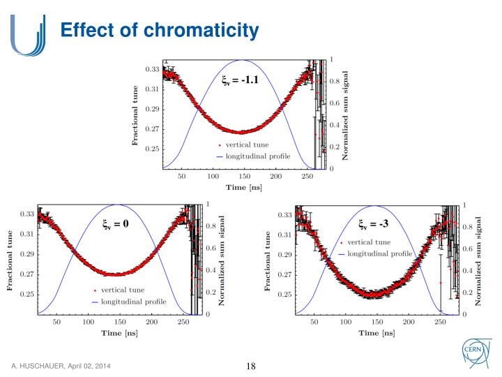 Effect of chromaticity