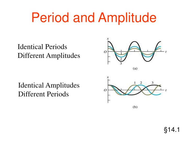Period and Amplitude