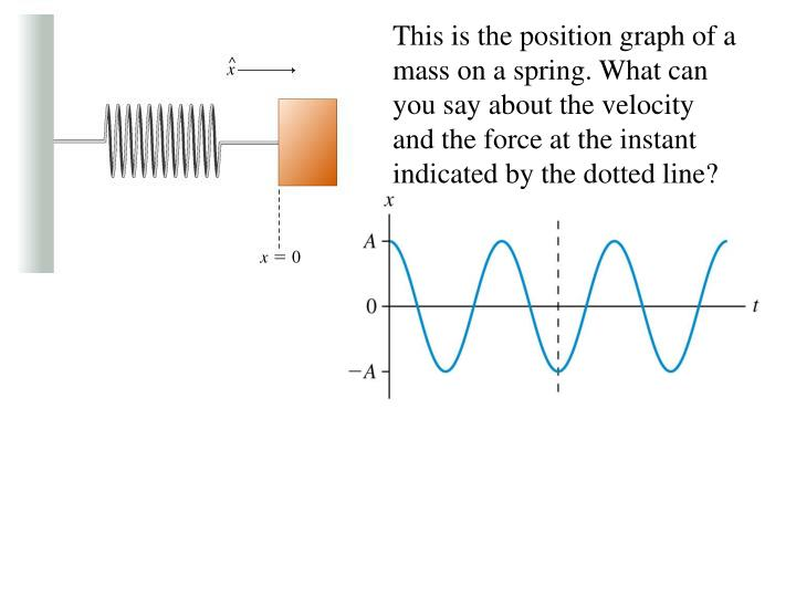This is the position graph of a mass on a spring. What can you say about the velocity and the force at the instant indicated by the dotted line?