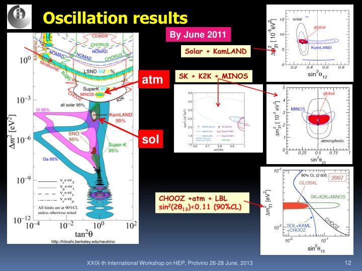 Oscillation results
