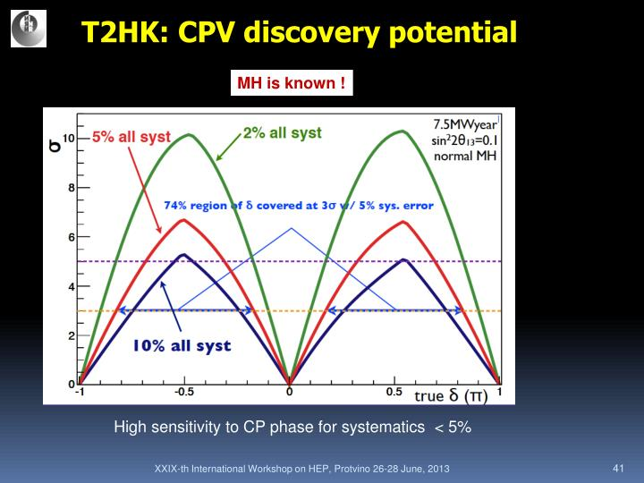 T2HK: CPV discovery potential