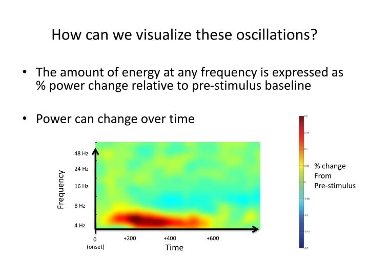 How can we visualize these oscillations?