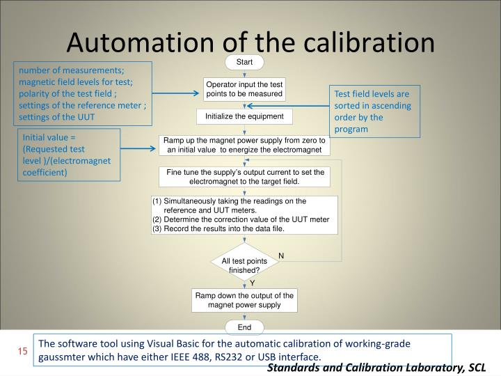 Automation of the calibration