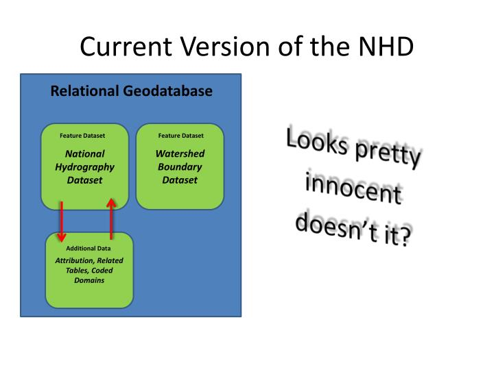 Current Version of the NHD