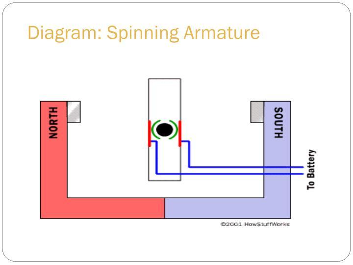 Diagram: Spinning