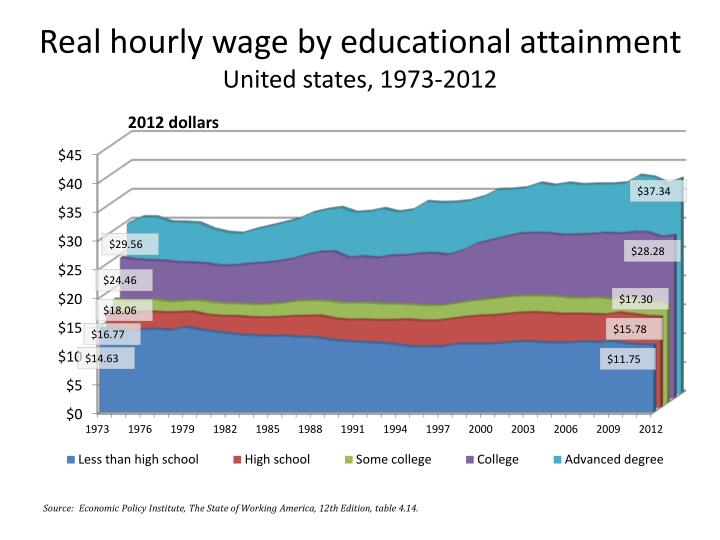 Real hourly wage by educational attainment