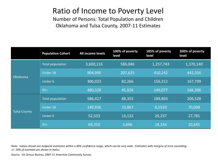 Ratio of Income to Poverty Level