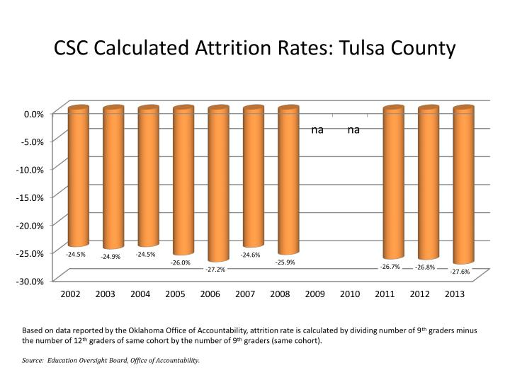 CSC Calculated Attrition Rates: Tulsa County