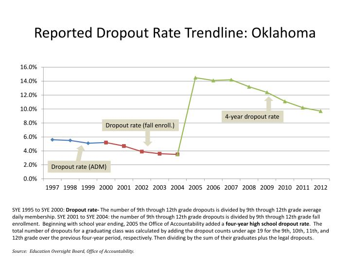 Reported Dropout Rate