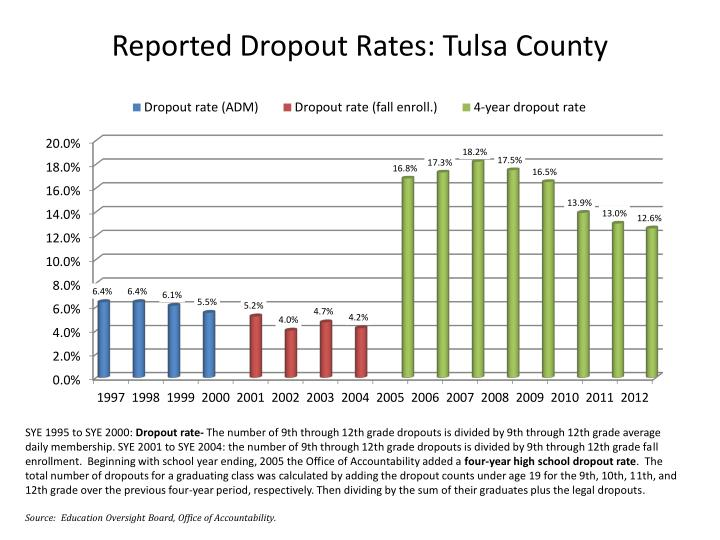 Reported Dropout Rates: Tulsa County