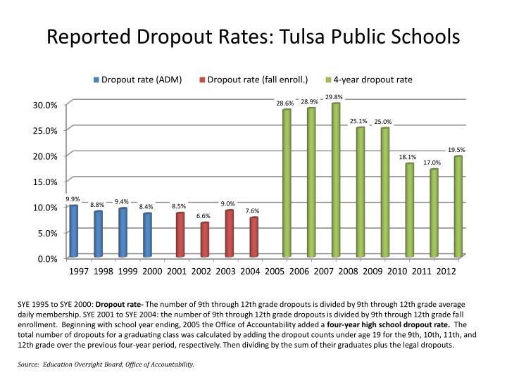 Reported Dropout Rates: Tulsa Public Schools