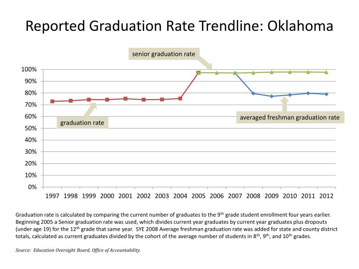 Reported Graduation Rate