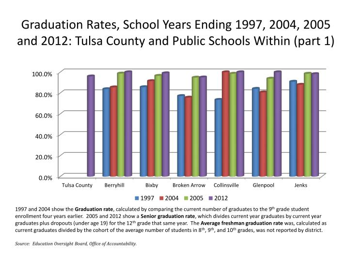 Graduation Rates, School Years Ending 1997, 2004, 2005 and 2012: Tulsa County and Public Schools Within (part 1)