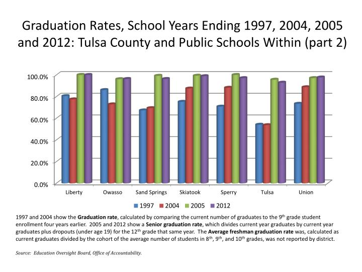 Graduation Rates, School Years Ending 1997, 2004, 2005 and 2012: Tulsa County and Public Schools Within (part 2)