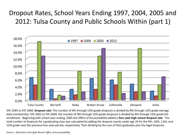 Dropout Rates, School Years Ending 1997, 2004, 2005 and 2012: Tulsa County and Public Schools Within (part 1)