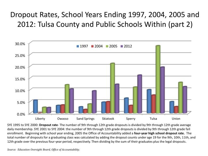 Dropout Rates, School Years Ending 1997, 2004, 2005 and 2012: Tulsa County and Public Schools Within (part 2)