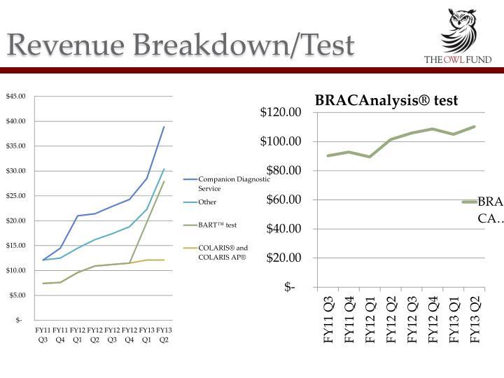 Revenue Breakdown/Test