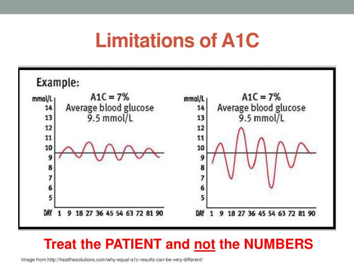 Limitations of A1C