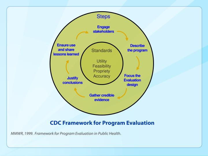 CDC Framework for Program Evaluation