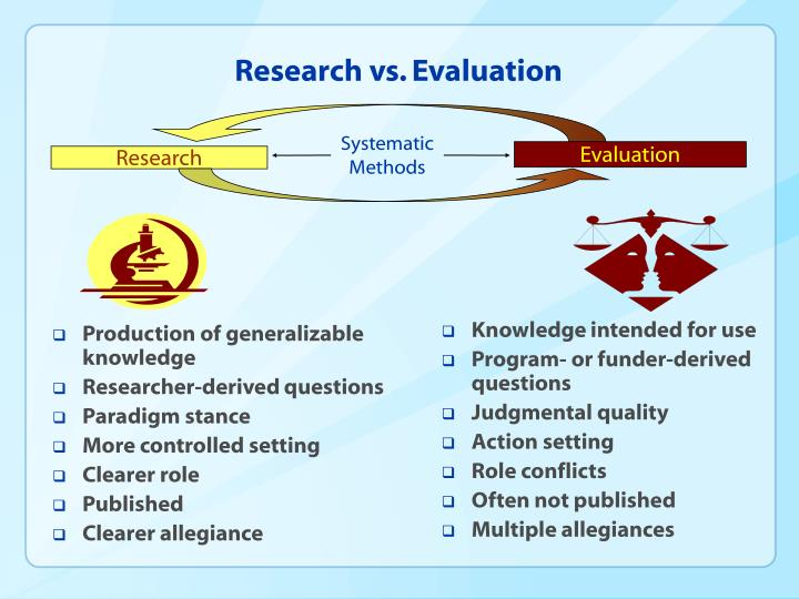 Research vs. Evaluation