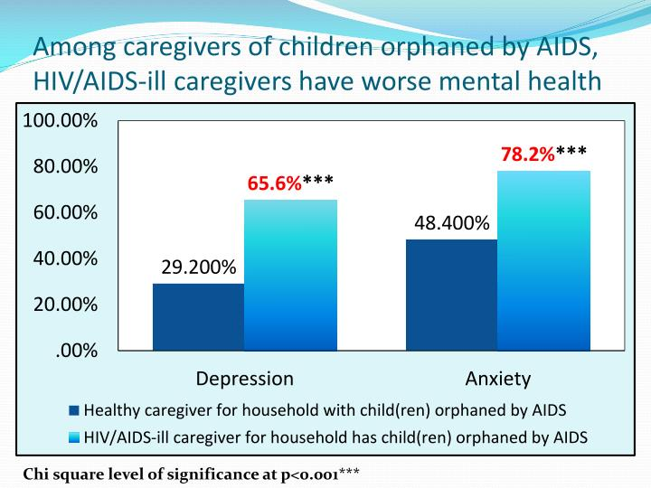 Among caregivers of children orphaned by AIDS, HIV/AIDS-ill caregivers have worse mental health