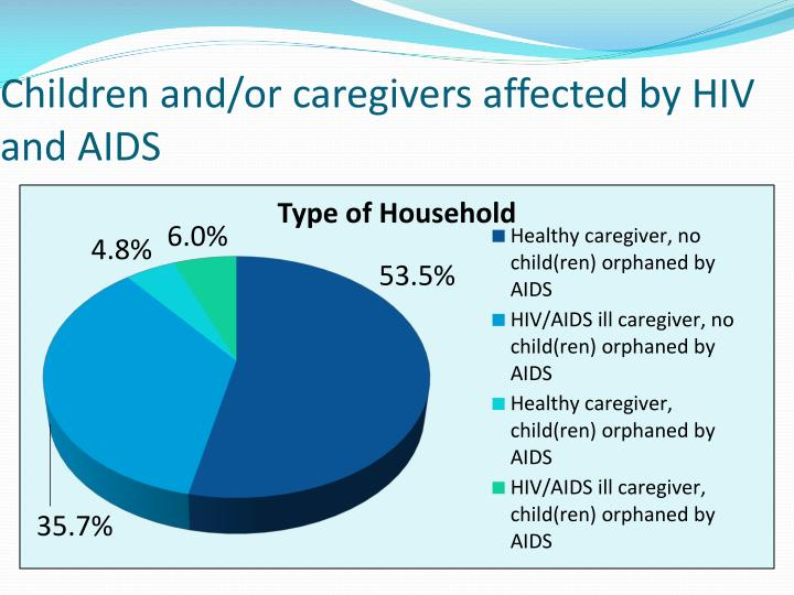 Children and/or caregivers affected by HIV and AIDS