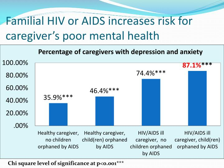 Familial HIV or AIDS increases risk for caregiver's poor mental health