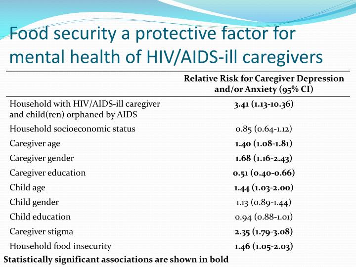 Food security a protective factor for mental health of HIV/AIDS-ill caregivers