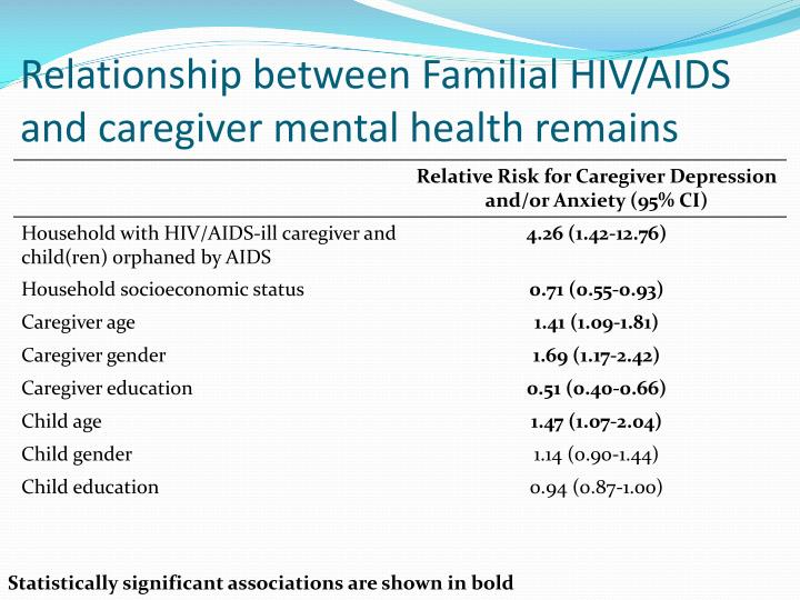 Relationship between Familial HIV/AIDS and caregiver mental health remains