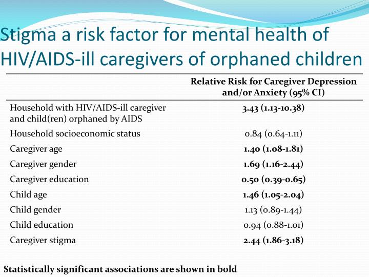 Stigma a risk factor for mental health of HIV/AIDS-ill caregivers of orphaned children