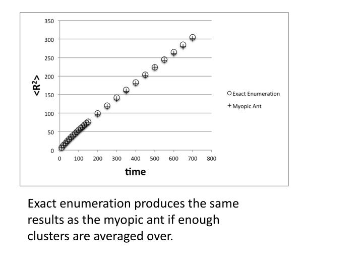 Exact enumeration produces the same results as the myopic ant if enough clusters are averaged over.