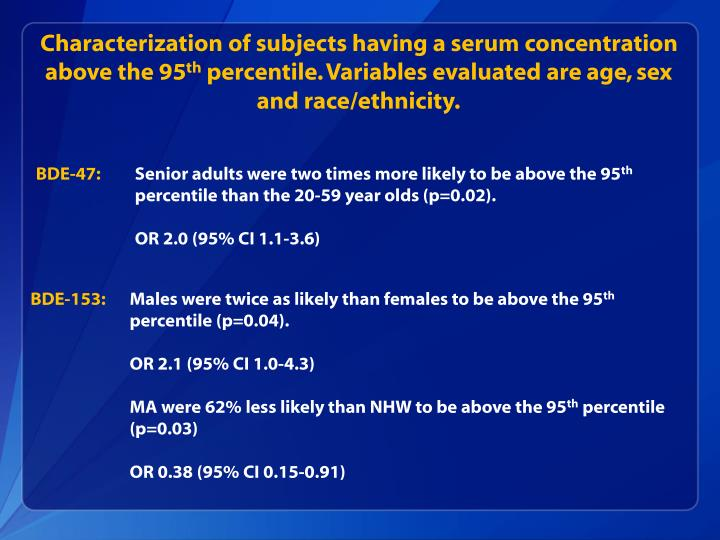 Characterization of subjects having a serum concentration above the 95