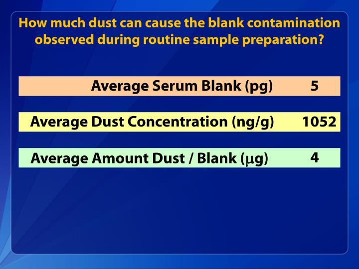 How much dust can cause the blank contamination observed during routine sample preparation?