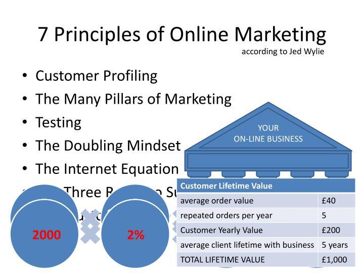 7 Principles of Online Marketing