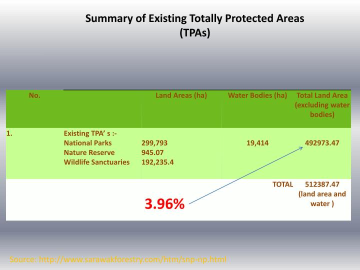 Summary of Existing Totally Protected Areas (TPAs)