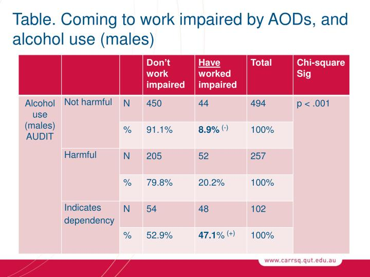 Table. Coming to work impaired by AODs, and alcohol use (males)