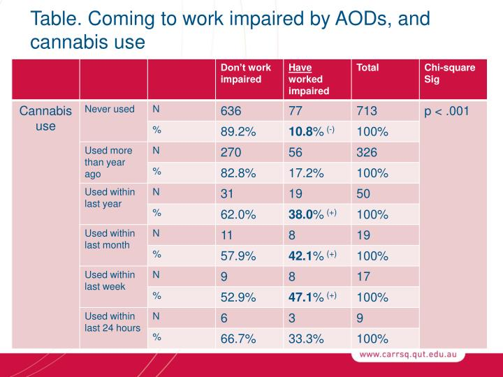 Table. Coming to work impaired by AODs, and cannabis use