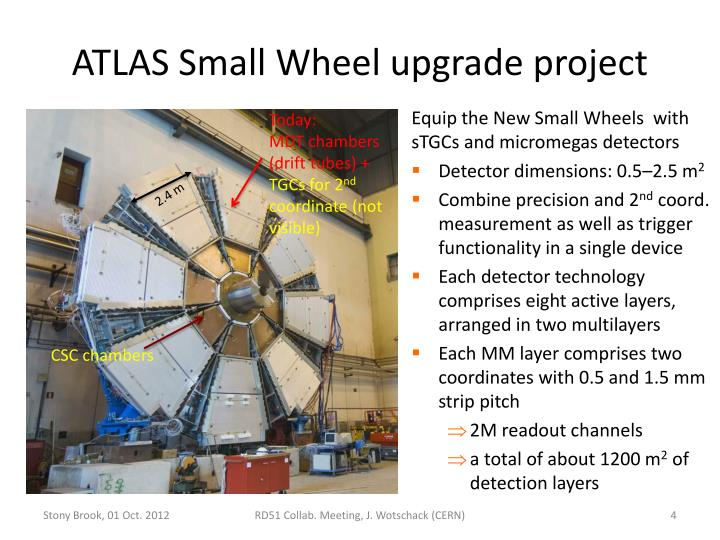 ATLAS Small Wheel upgrade project