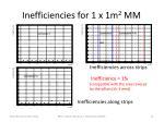 inefficiencies for 1 x 1m 2 mm