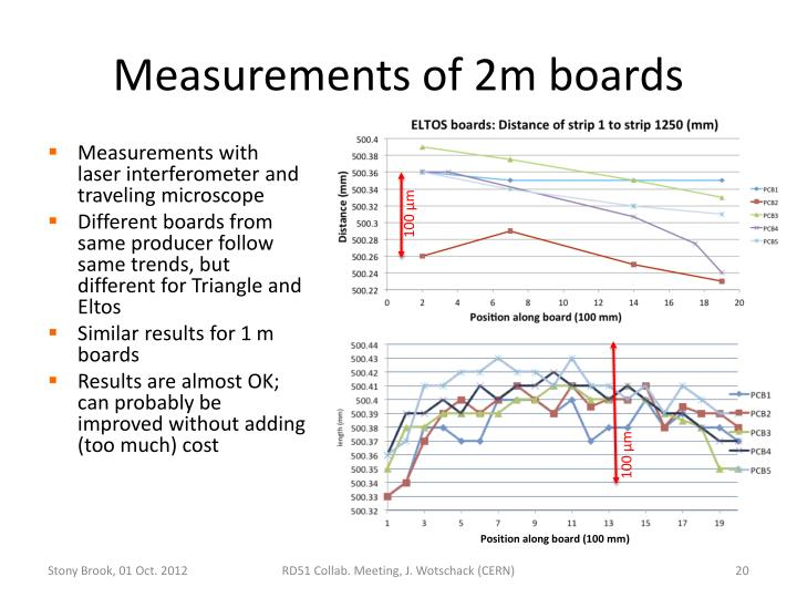 Measurements of 2m boards
