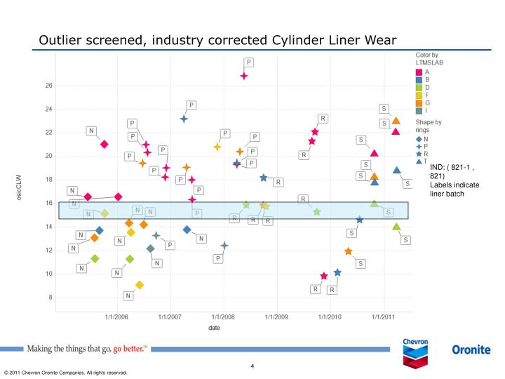 Outlier screened, industry corrected Cylinder Liner Wear