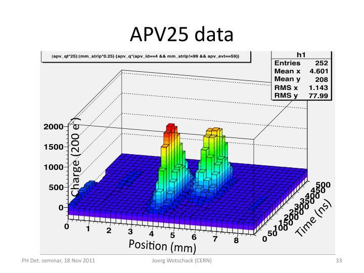 APV25 data