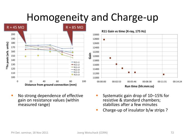 Homogeneity and Charge-up