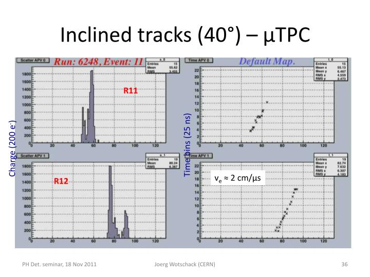Inclined tracks (40°) – µTPC