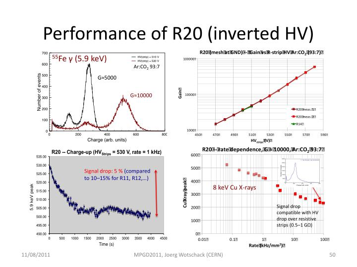 Performance of R20 (inverted HV)