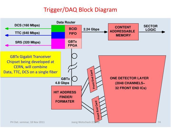 Trigger/DAQ Block Diagram