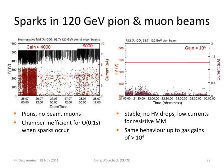 Sparks in 120