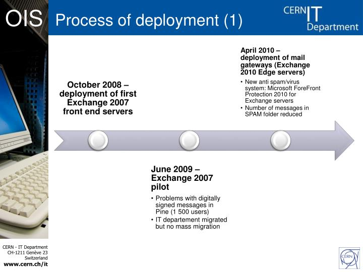 Process of deployment (1)