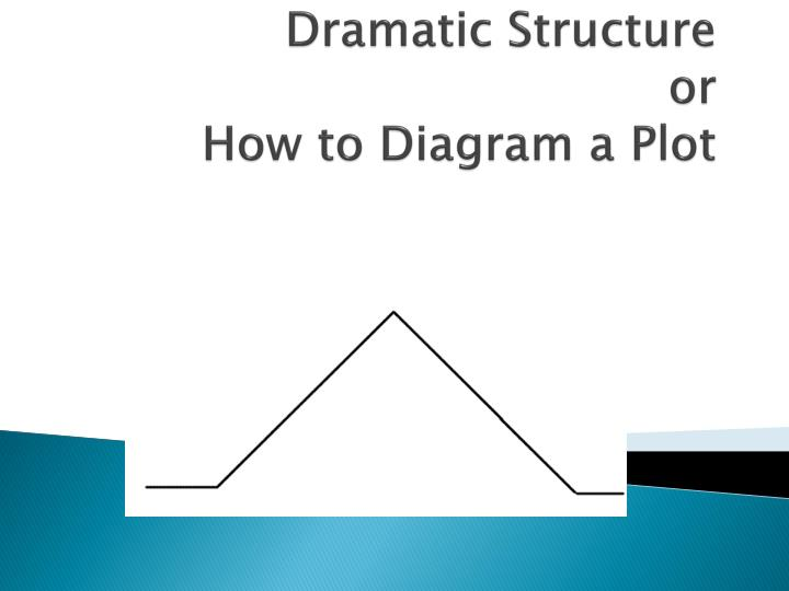 Dramatic structure or how to diagram a plot