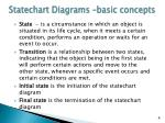 statechart diagrams basic concepts
